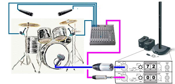 Connections Drums For Model I Bose Pro Portable Pa Encyclopedia