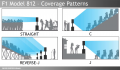 F1 Model 812 Coverage Patterns-Audience.png